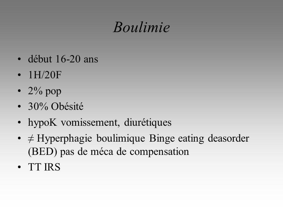 Boulimie début 16-20 ans 1H/20F 2% pop 30% Obésité