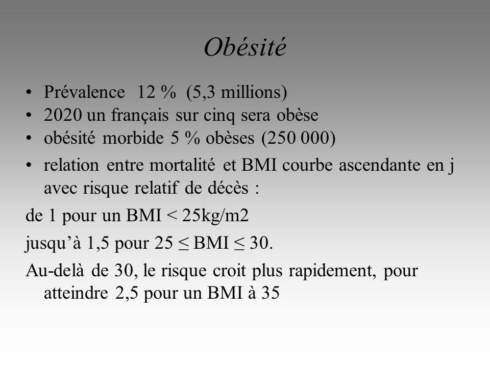 Obésité Prévalence 12 % (5,3 millions)