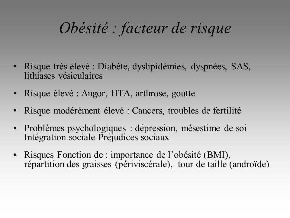 Obésité : facteur de risque