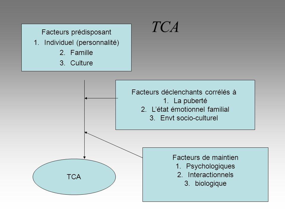 TCA Facteurs prédisposant Individuel (personnalité) Famille Culture