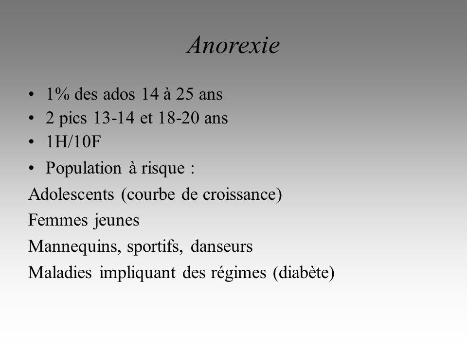 Anorexie 1% des ados 14 à 25 ans 2 pics 13-14 et 18-20 ans 1H/10F
