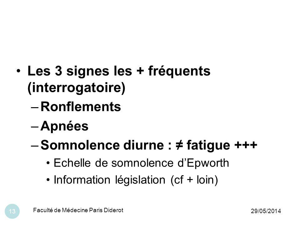 Les 3 signes les + fréquents (interrogatoire)