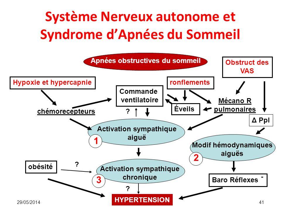 Système Nerveux autonome et Syndrome d'Apnées du Sommeil
