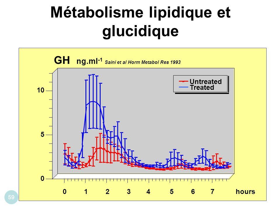 Métabolisme lipidique et glucidique