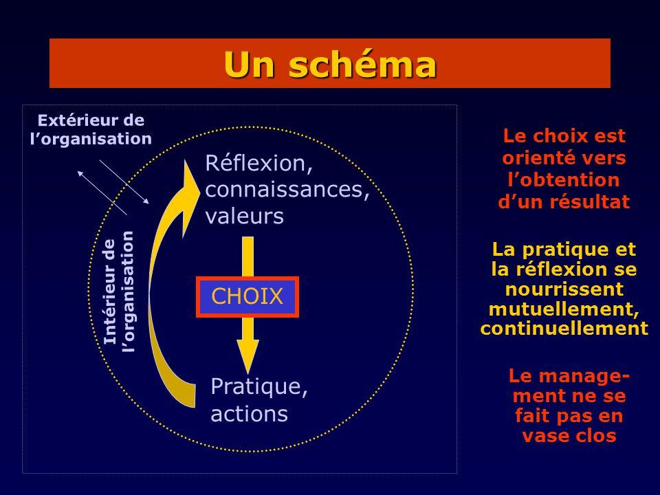 Un schéma Réflexion, connaissances, valeurs CHOIX Pratique, actions