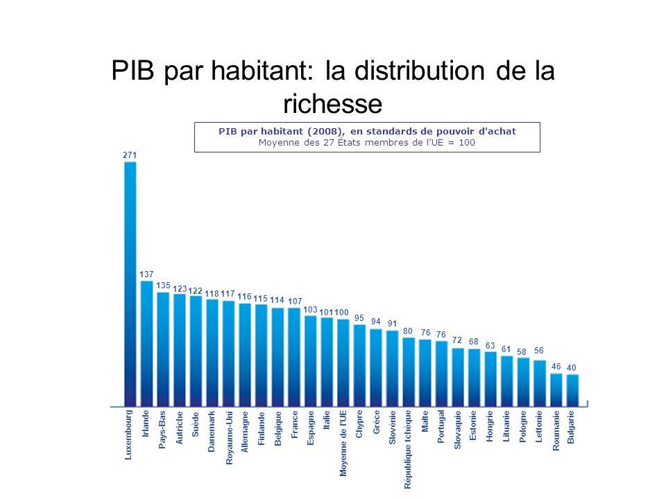 PIB par habitant: la distribution de la richesse