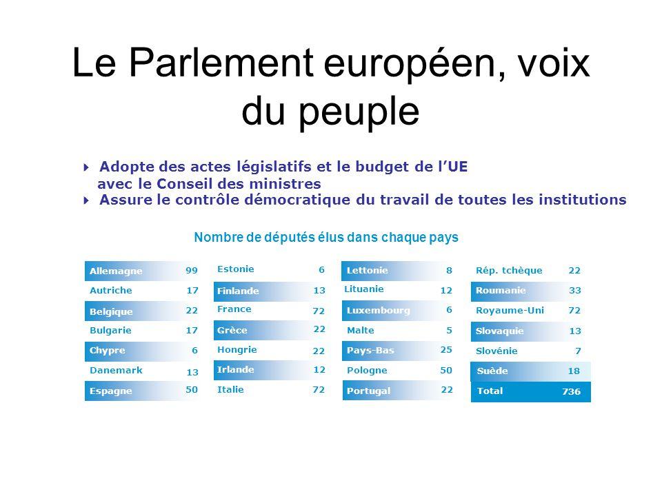 Le Parlement européen, voix du peuple
