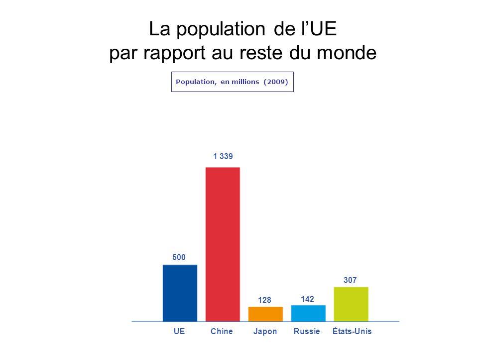 La population de l'UE par rapport au reste du monde