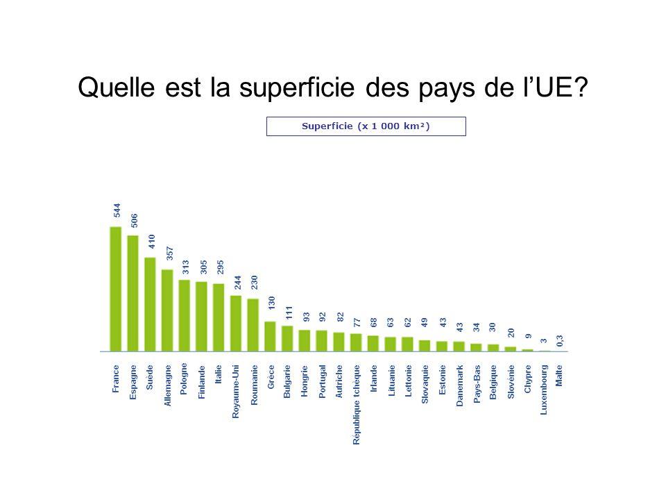 Quelle est la superficie des pays de l'UE