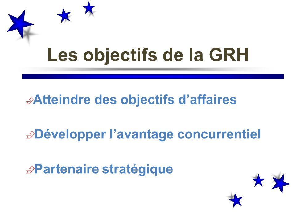 Les objectifs de la GRH Développer l'avantage concurrentiel