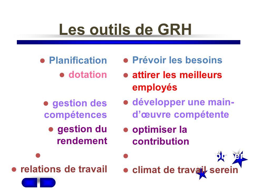 Les outils de GRH Planification dotation gestion des compétences