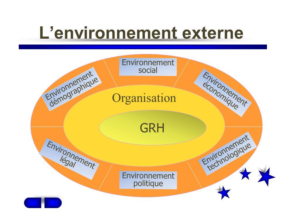 L'environnement externe