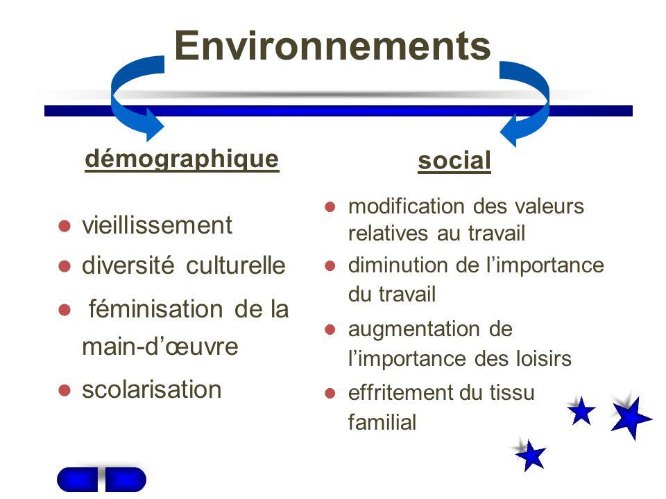 Environnements démographique social vieillissement