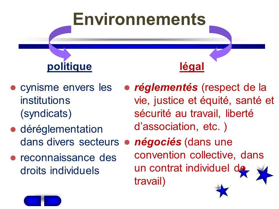 Environnements politique légal