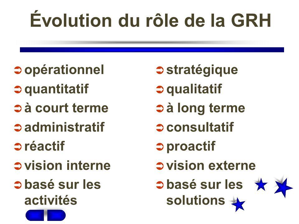 Évolution du rôle de la GRH