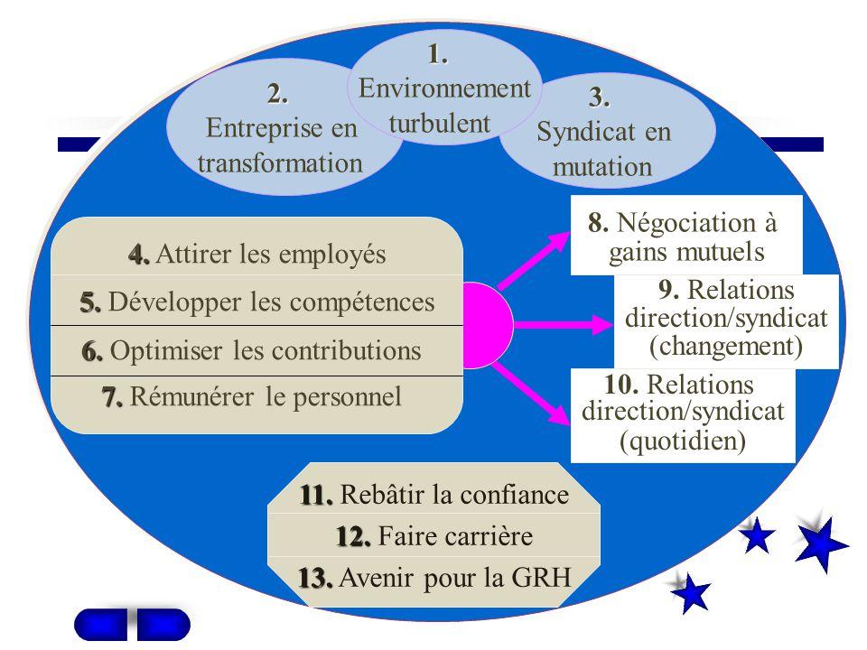 5. Développer les compétences 6. Optimiser les contributions