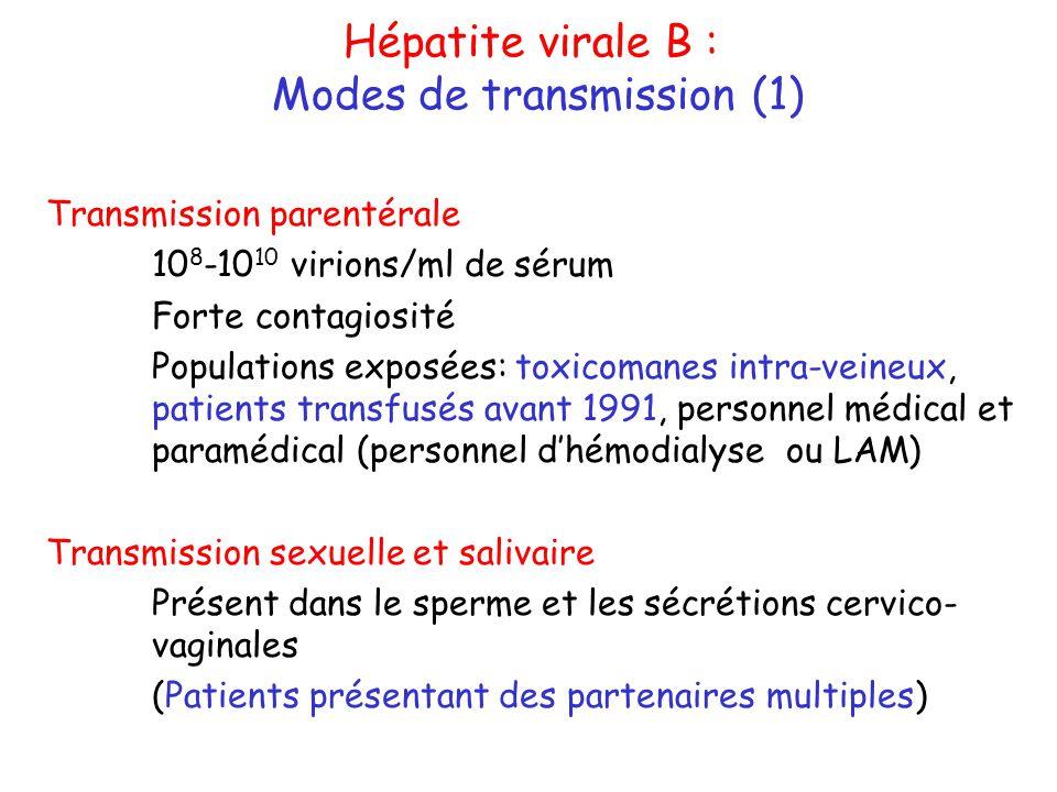 Modes de transmission (1)