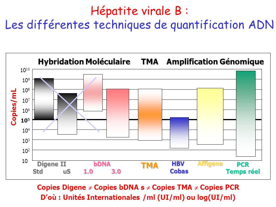 Les différentes techniques de quantification ADN