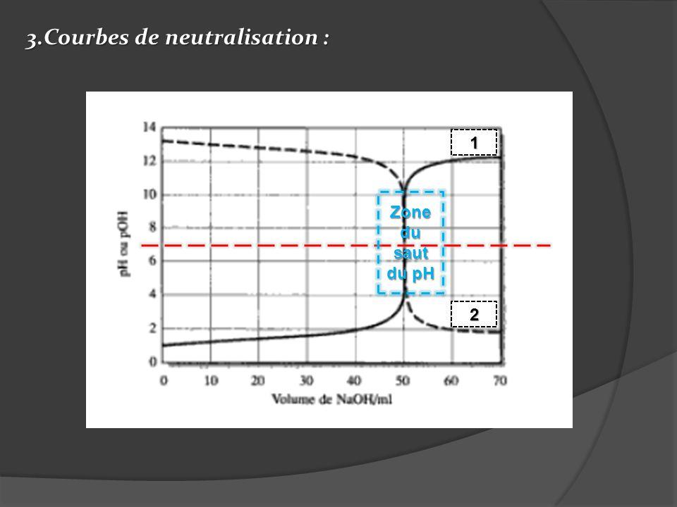 3.Courbes de neutralisation :