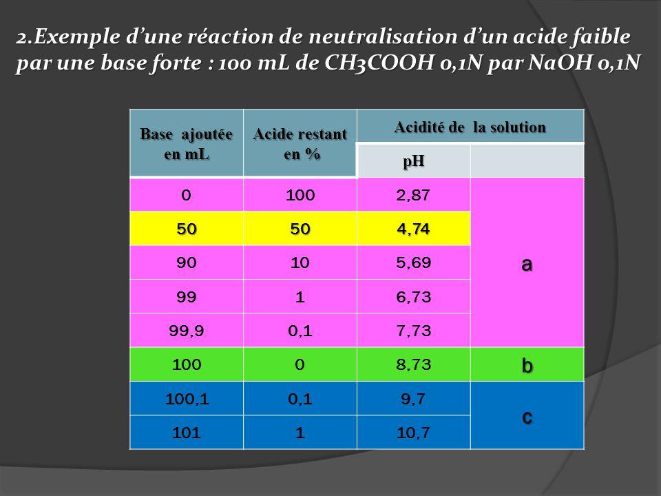 2.Exemple d'une réaction de neutralisation d'un acide faible par une base forte : 100 mL de CH3COOH 0,1N par NaOH 0,1N