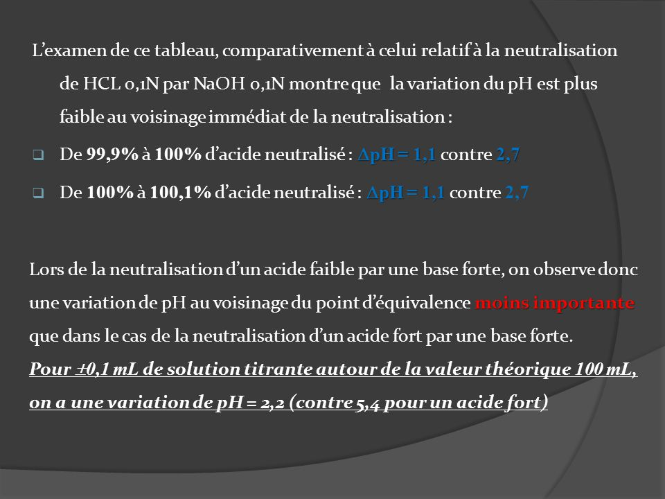 L'examen de ce tableau, comparativement à celui relatif à la neutralisation de HCL 0,1N par NaOH 0,1N montre que la variation du pH est plus faible au voisinage immédiat de la neutralisation :
