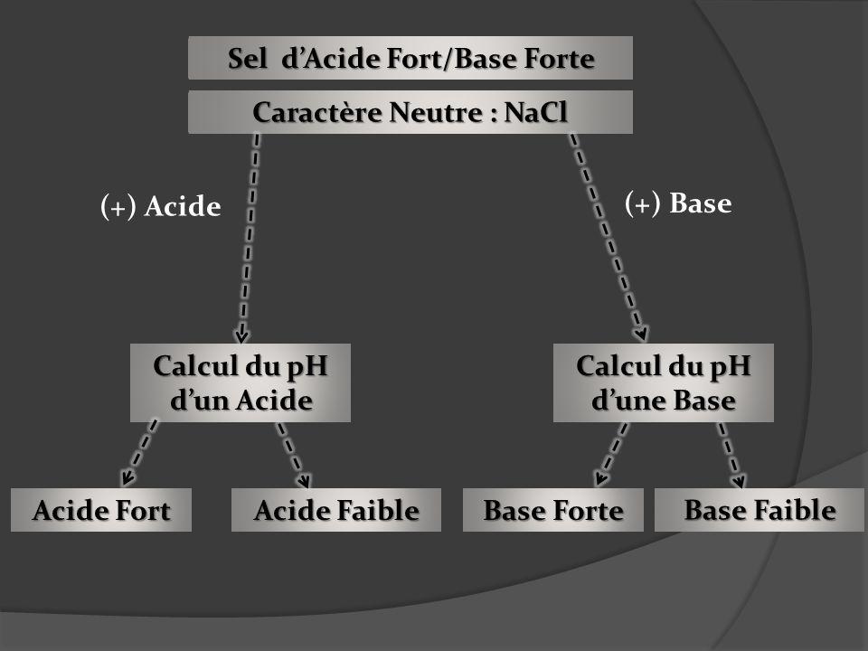 Sel d'Acide Fort/Base Forte Caractère Neutre : NaCl