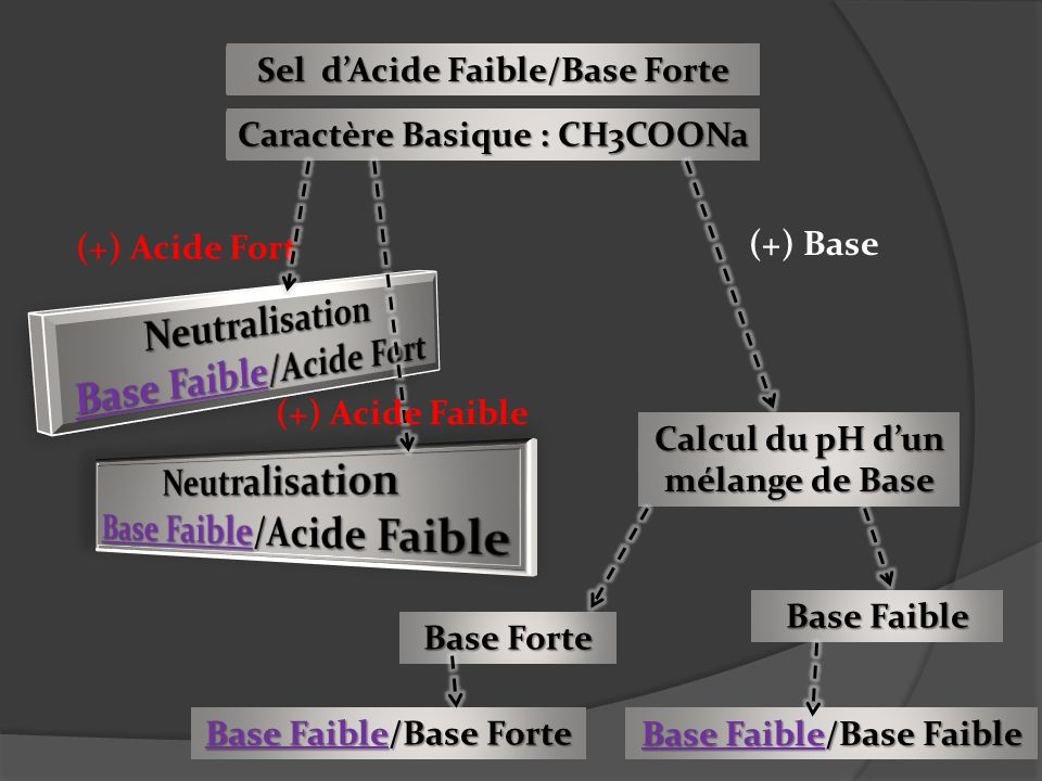 Base Faible/Acide Fort