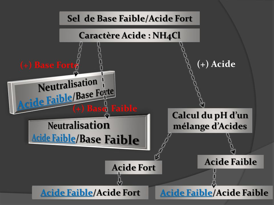 Acide Faible/Base Forte