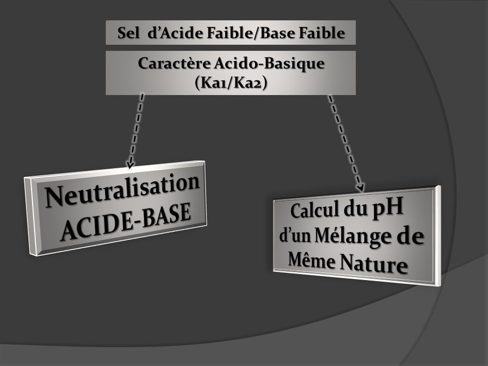 Neutralisation ACIDE-BASE