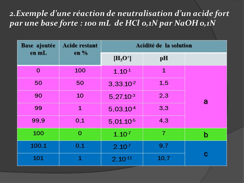2.Exemple d'une réaction de neutralisation d'un acide fort par une base forte : 100 mL de HCl 0,1N par NaOH 0,1N