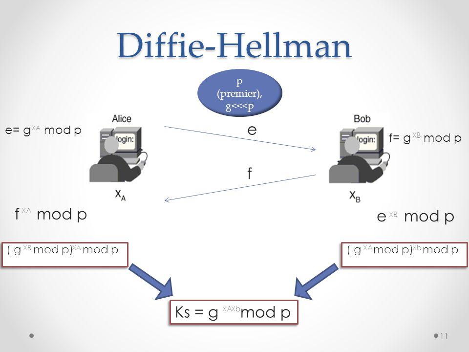 Diffie-Hellman e f f mod p e mod p Ks = g mod p e= g mod p f= g mod p