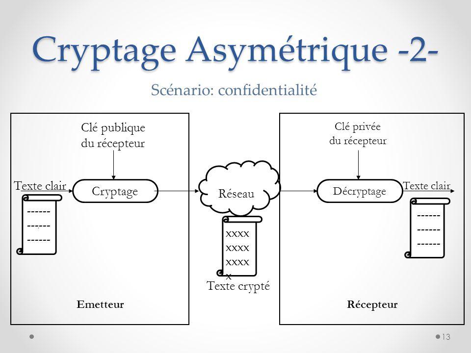 Cryptage Asymétrique -2-
