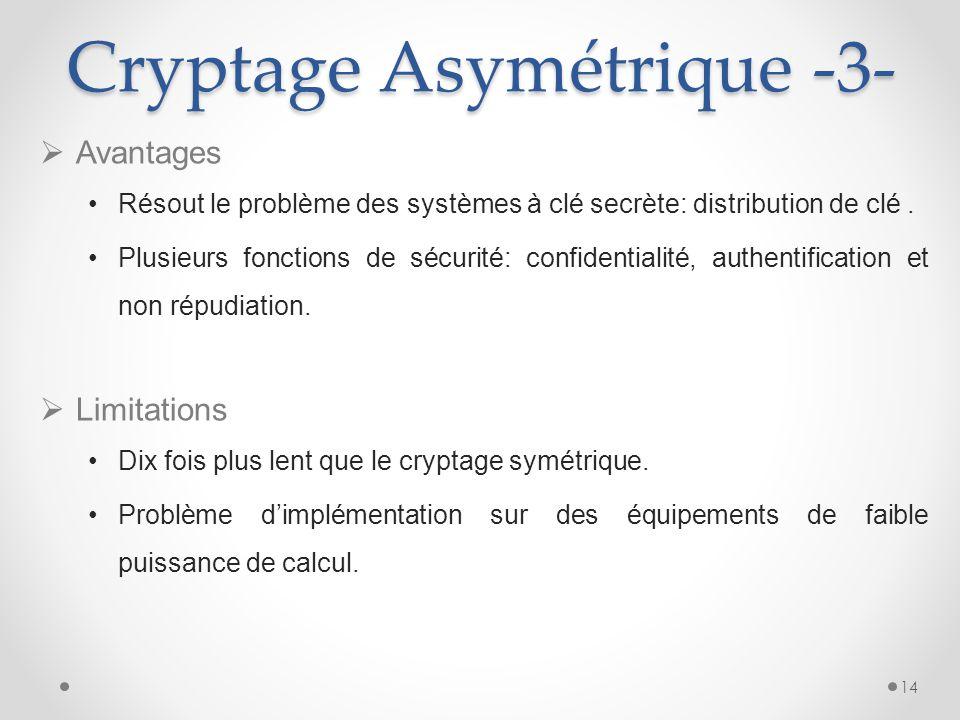 Cryptage Asymétrique -3-
