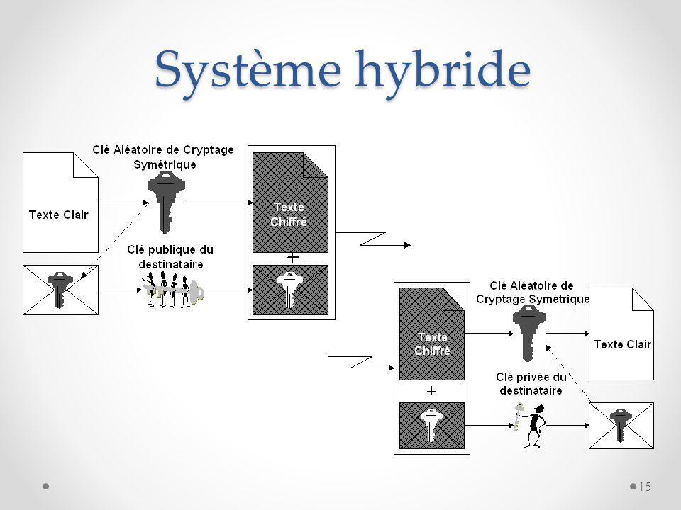 Système hybride
