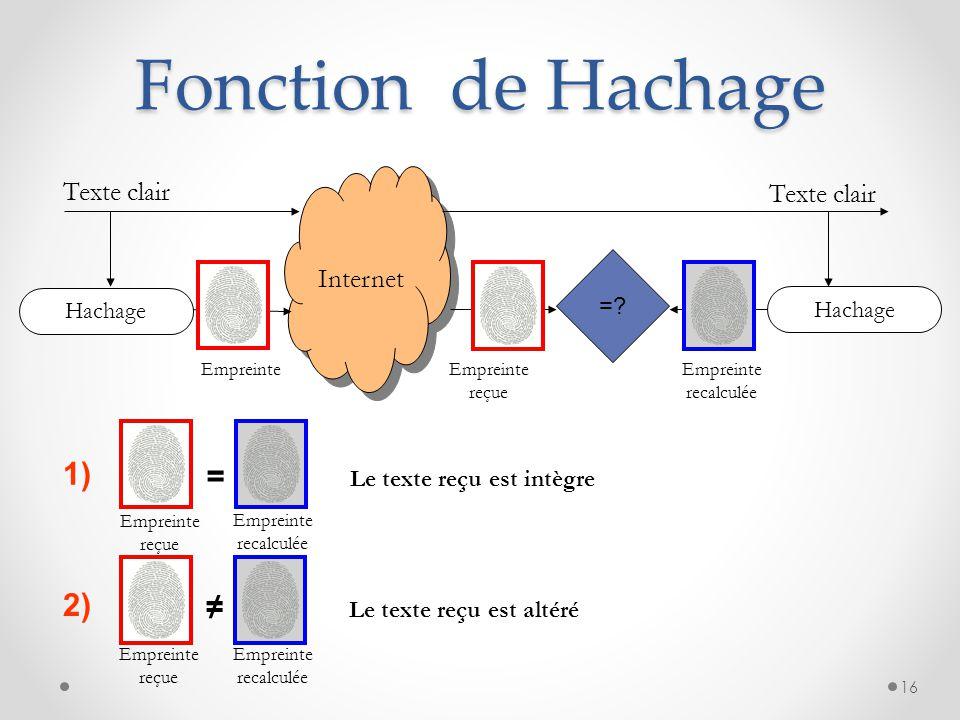 Fonction de Hachage 1) = 2) ≠ Texte clair Internet = Hachage