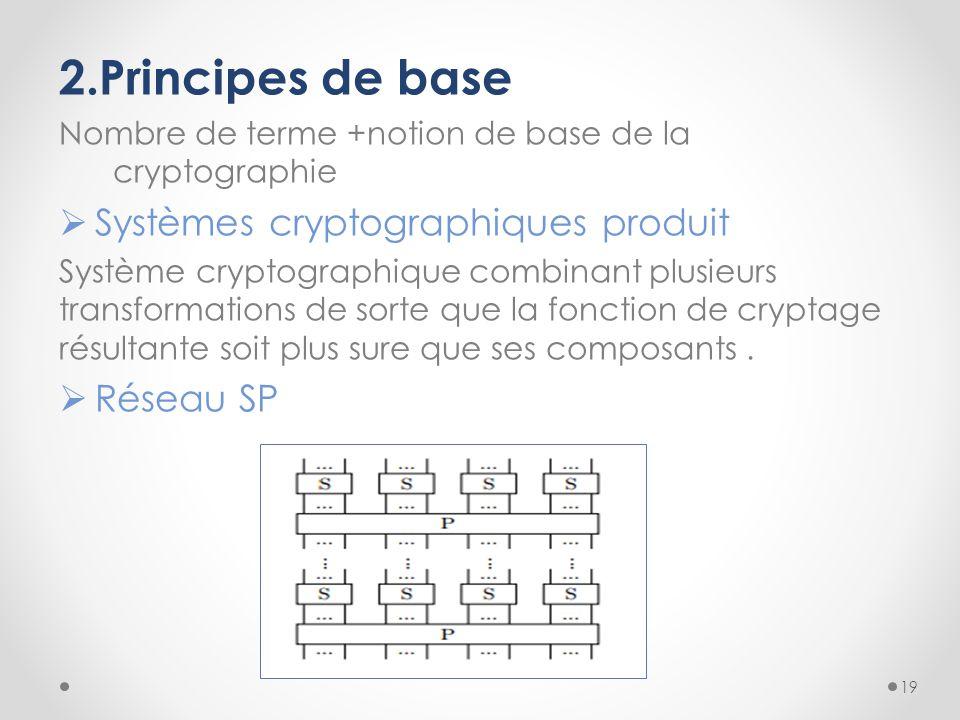 2.Principes de base Systèmes cryptographiques produit Réseau SP