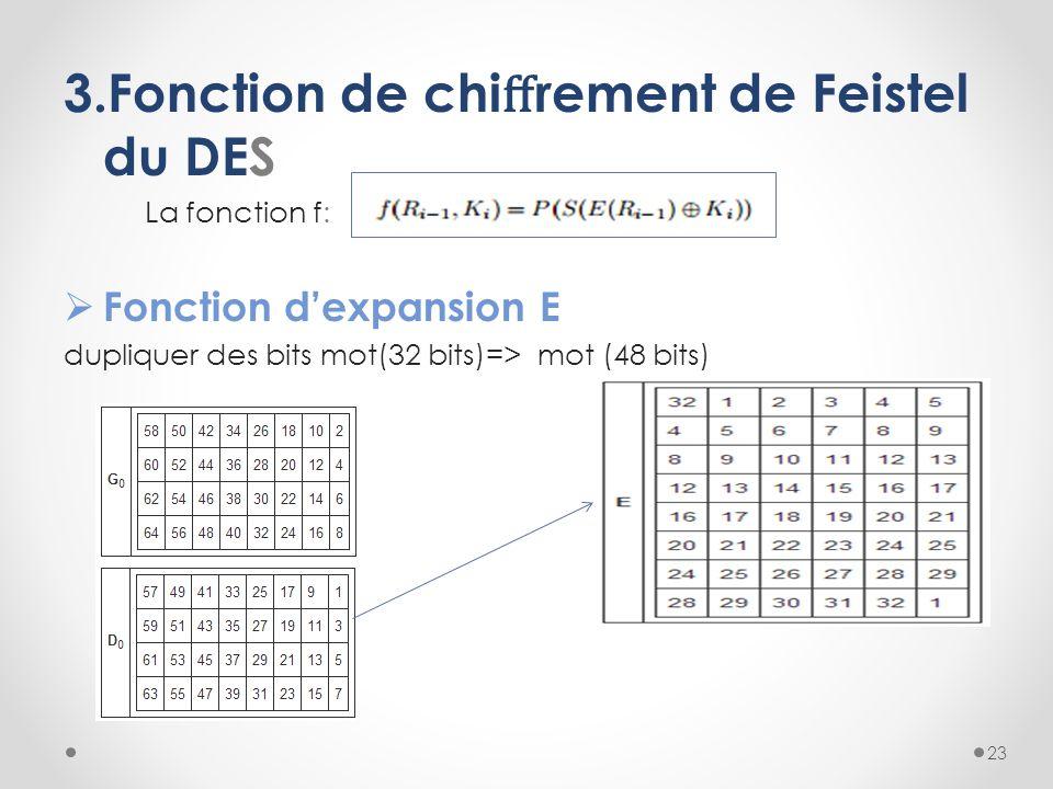 3.Fonction de chiffrement de Feistel du DES