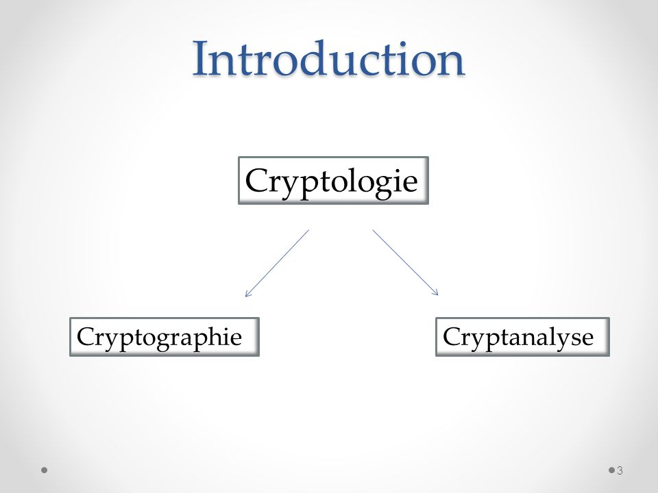 Introduction Cryptologie Cryptographie Cryptanalyse