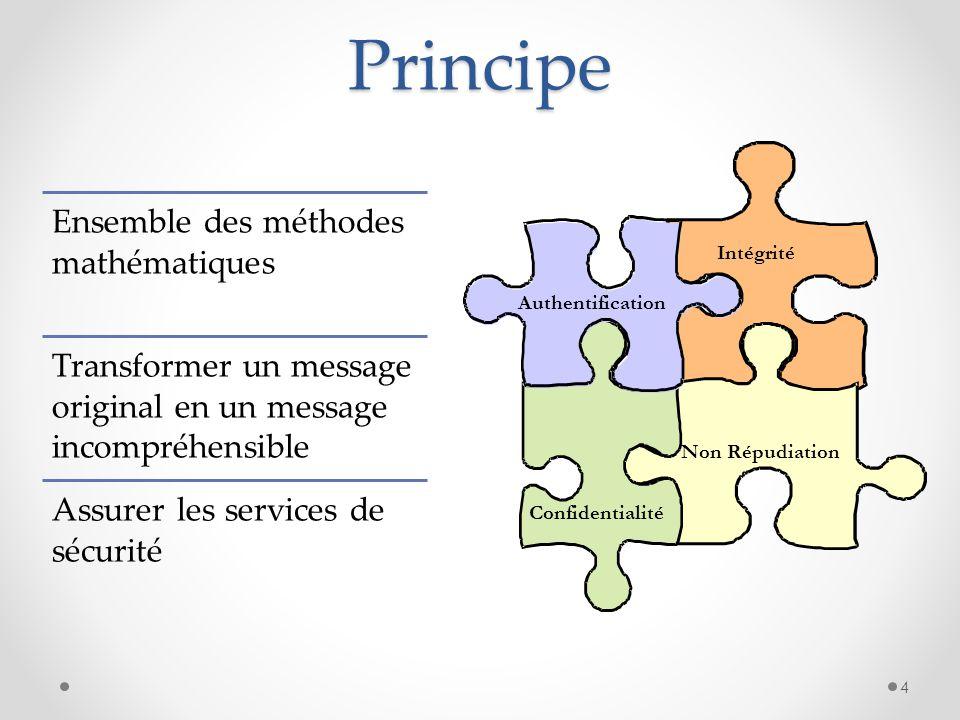 Principe Ensemble des méthodes mathématiques