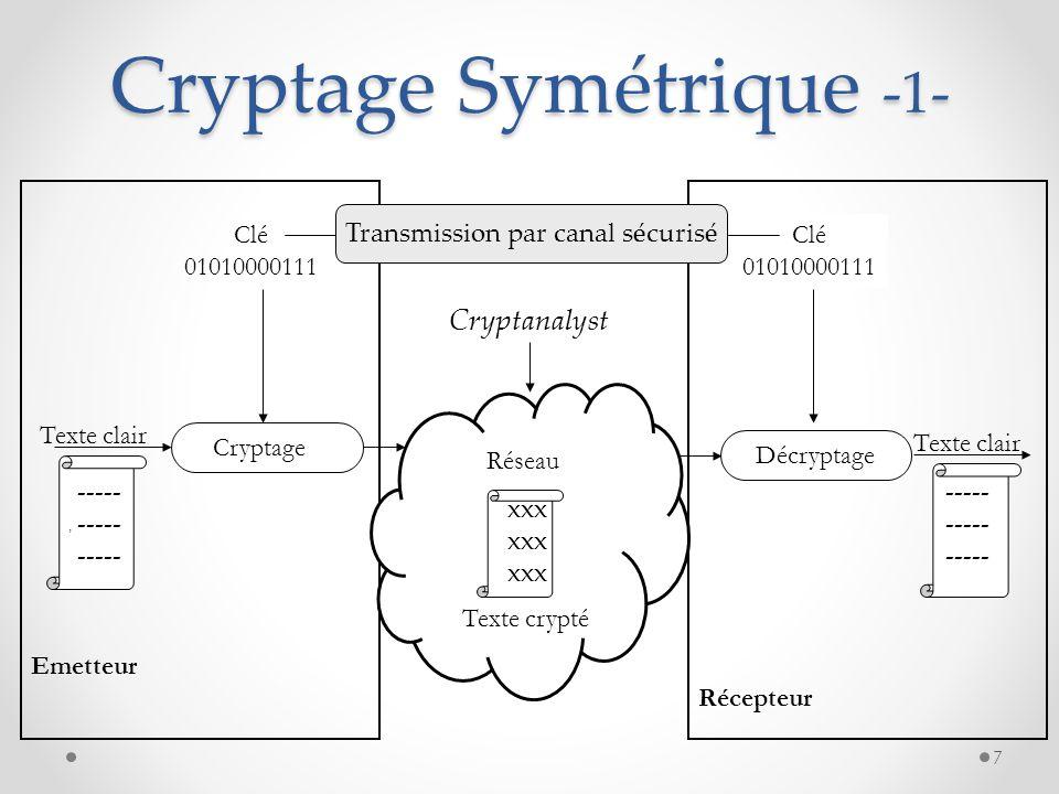 Cryptage Symétrique -1-
