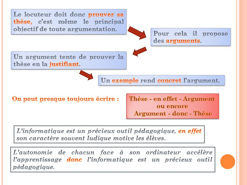 Le locuteur doit donc prouver sa thèse, c'est même le principal objectif de toute argumentation.