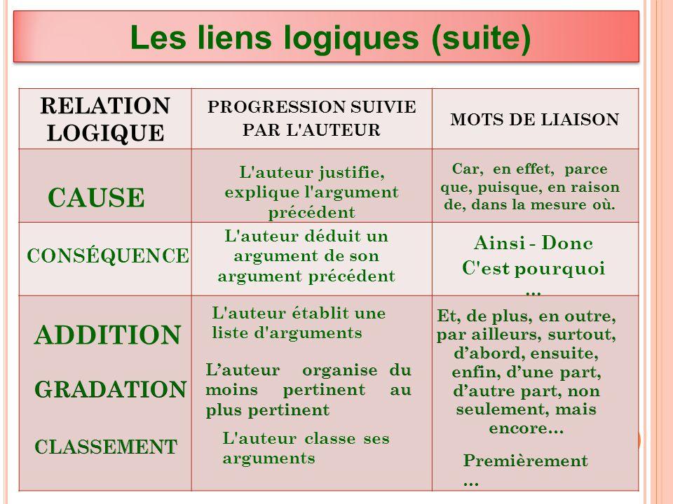 liste connecteurs pour dissertation Liste des mots de liaison couramment employés en français - learn french, francais,connecteurs,logiques,mots,liaison.
