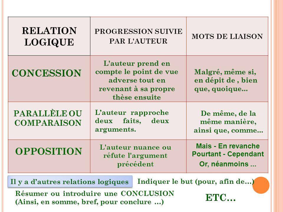 RELATION LOGIQUE CONCESSION OPPOSITION ETC… PARALLÈLE OU COMPARAISON