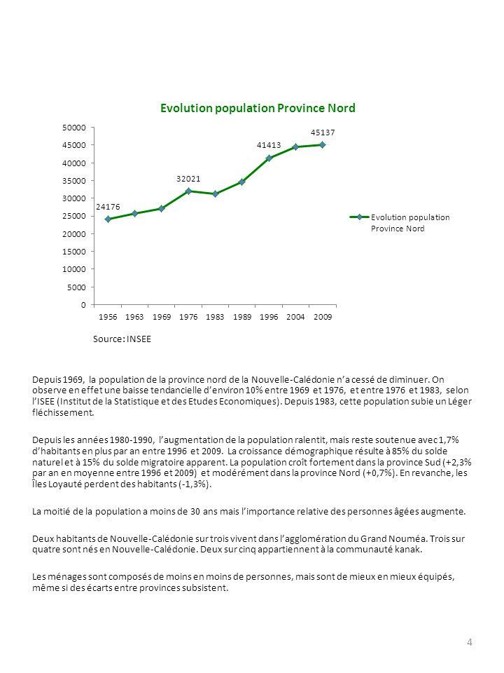 Source: INSEE Depuis 1969, la population de la province nord de la Nouvelle-Calédonie n'a cessé de diminuer.