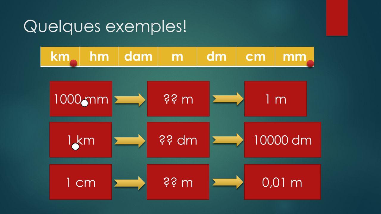 Quelques exemples! km hm dam m dm cm mm 1000 mm m 1 m 1 km dm