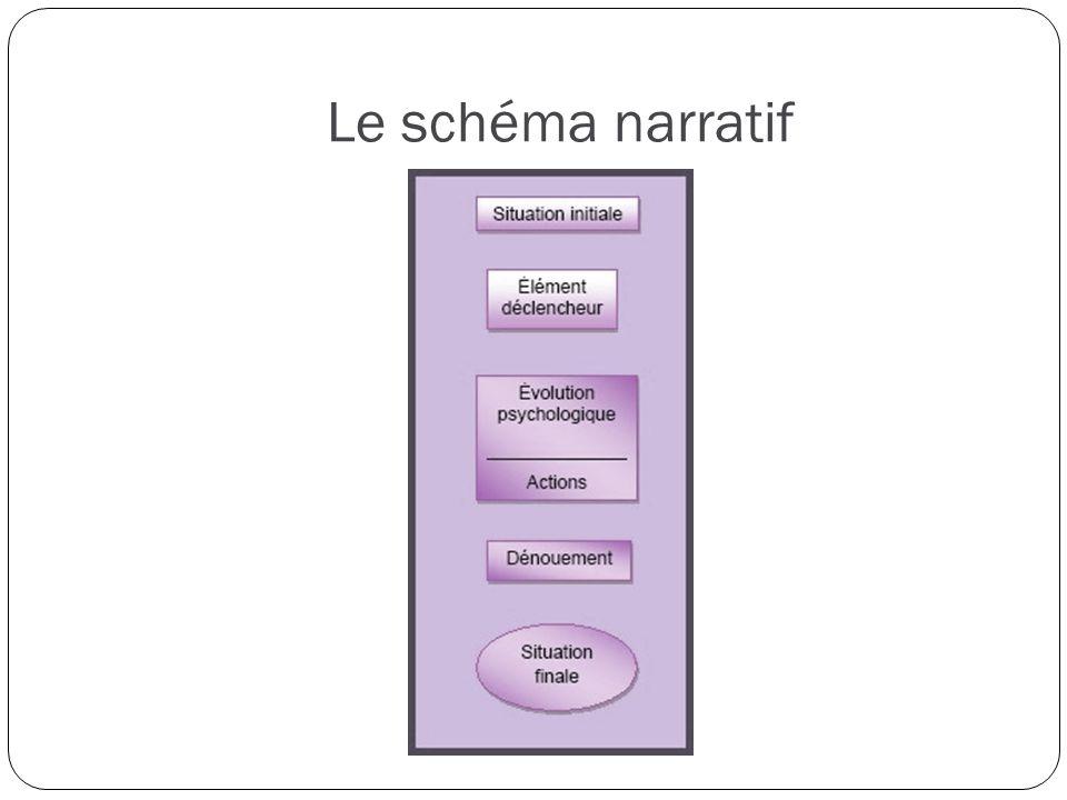 Le schéma narratif