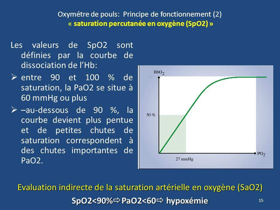 SpO2<90%PaO2<60 hypoxémie