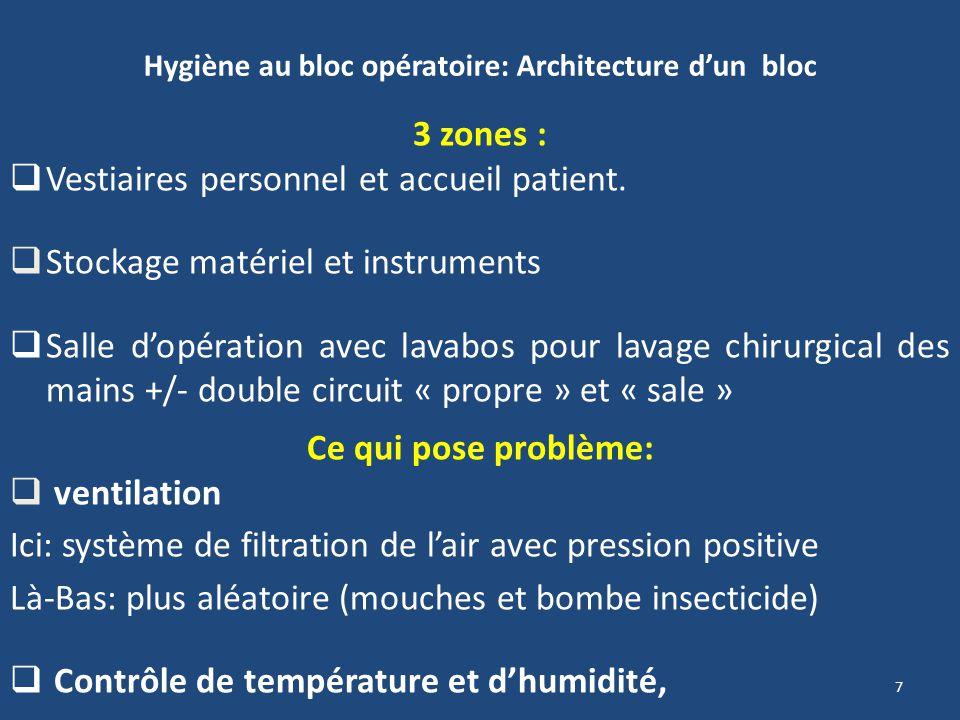 Hygiène au bloc opératoire: Architecture d'un bloc