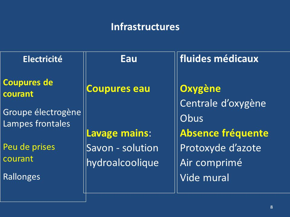 Infrastructures Eau Coupures eau Lavage mains: Savon - solution