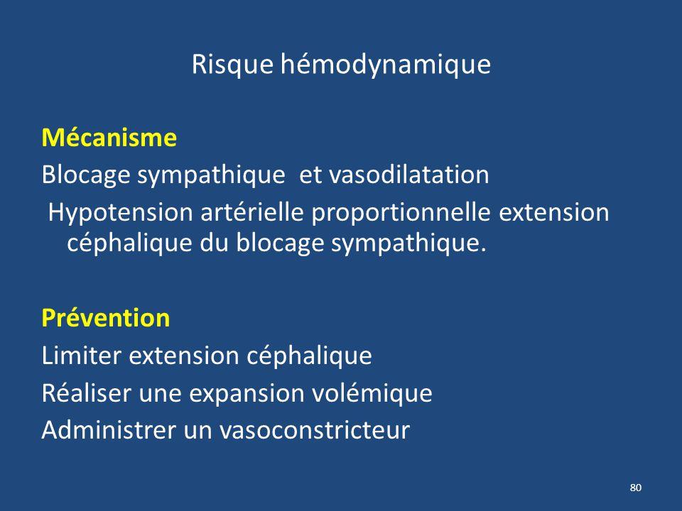 Risque hémodynamique Mécanisme Blocage sympathique et vasodilatation